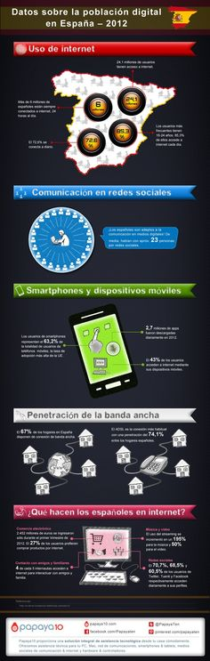 Uso de internet en España en el año 2012-  Internetaren erabilera Espainan, 2012 urtean