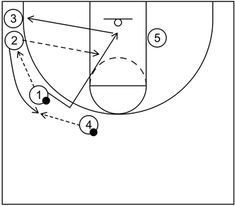 4 out 1 in motion offense begins with four perimeter players and one post player and includes continuity actions, quick hitting scoring options, and more. Basketball Practice Plans, Basketball Plays, Basketball Drills, Basketball Coach, Out 1, Free Throw, Fill, Student, Basketball Workouts