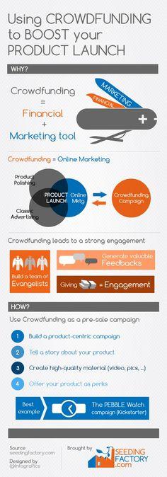 #Crowdfunding = #Financial + #Marketing tools