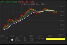 cyrox.com - cyrox.net - world's leading spot forex trading method #cyrox #forex #currency #gbp #jpy #eur #usd #rainbow