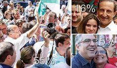 Alckmin vence no 1° turno com 55%