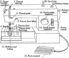 Sewing for Beginners | Learn How to Sew. Hey, look, something that tells me what all that stuff on my sewing machine is! Or I guess I could read the instruction manual..... :/