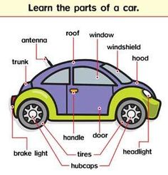 Forum | ________ Learn English | Fluent LandDescribing The Parts of a Car in English | Fluent Land