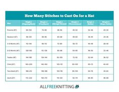 Terrific Snap Shots knitting hat size chart Popular How Many Stitches Should I Cast On for a Hat Cast On Knitting, Knitting Gauge, Knitting Charts, Baby Knitting Patterns, Knitting Stitches, Crochet Pattern, Crochet Hat Size Chart, Knit Beanie Pattern, Knitting Terms