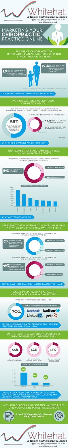 Patients are increasingly going online to find your chiropractic expertise. Can patients find you when they search online? Read on this link: http://www.whitehat-seo.co.uk/infrographics/online-marketing-for-chiropractors-dont-let-your-competitors-steal-your-patients-online/