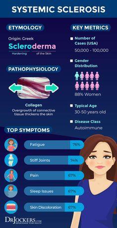 Scleroderma Symptoms, Diagnosing Lupus, Scoliosis Surgery, Psoriasis Arthritis, Autoimmune Diet, Pulmonary Hypertension, Rare Disease, Chiropractic Care, Crest Syndrome