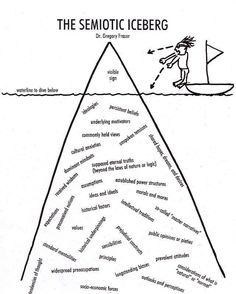 The Semiotic Iceberg
