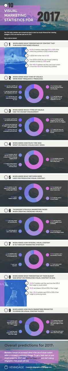 Content - How Digital Marketers Are Using Visual Content [Infographic] : MarketingProfs Article