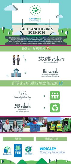 Litter Less Campaign final year report   Check out the results of this successful global campaign.