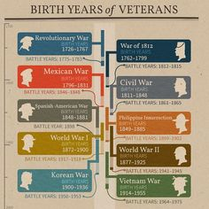 """Whether you're searching for the military ancestors in your tree or trying to verify the information you've found, use this helpful infographic to…"""