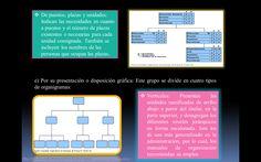 tipos de organigramas: por su disposición grafica