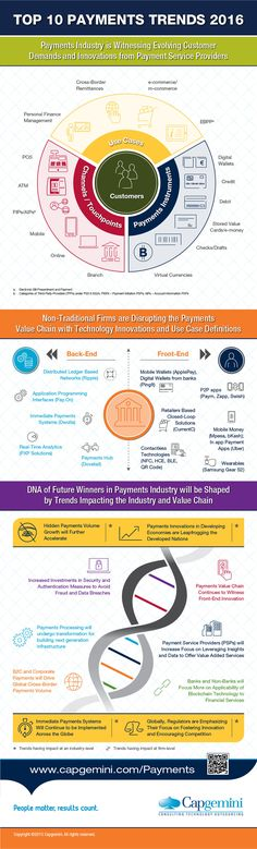 Infographic: Top 10 Payments Trends in 2016 | Capgemini United Kingdom