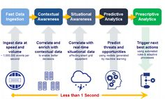 IoT Streaming Analytics >> Complex event processing (CEP) architecture