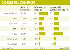Las empresas líderes en comercio electrónico Ecommerce, Free Market, E Commerce