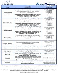Jeunesse Global Compensation Plan Qualification Details