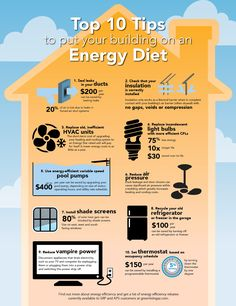 Top 10 tips to put your building on an Energy Diet! Check out the link for the reasoning behind each tip and links on how to implement them.