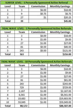 Team Atlantis has the most revolutionary system of recruiting PAID TrafficWave (TW) referrals. This 'fail proof' never before seen system of recruiting PAID TW referrals is already blowing all other TW programs/teams out of the water. We have the fastest moving rotators(3) of anybody out there! #mlm_lead_generation