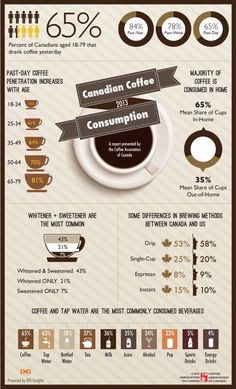 Canadian Coffee Drinking Highlights 2013 - INFOGRAPHIC