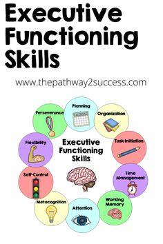 Learn all about executive functioning skills and why they are important in the classroom. These skills include planning, organization, attention, self-control, flexibility, time management, perseverance, and more. Children and teens use these every day for social, emotional, and academic success. This article gives free tips, ideas, resources, and strategies for teachers. #executivefunctioning Calendar Organization, Organization Skills, Academic Success, Student Success, Social Work, Social Skills, Middle School Advisory, Student Self Assessment, Adhd Strategies