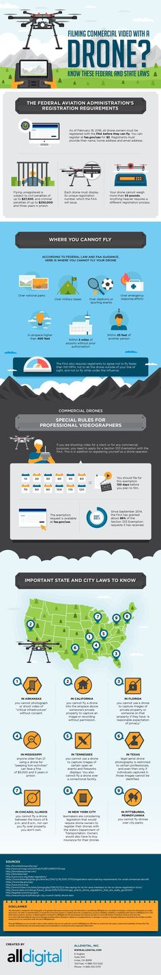 Aerial Photographers: Drone Laws You Need to Know Before Flying {Infographic} - Drones - Ideas of Drones - Infographic: What You Need To Know About Shooting Video With a Drone Photography And Videography, Aerial Photography, Travel Photography, Drone Filming, Before You Fly, Pilot, Shooting Video, Drone Technology, Medical Technology