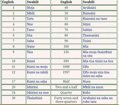 Spoken Swahili With 1