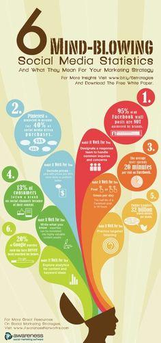 Interesting information #marketing #socialmedia #infographic