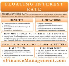 A floating interest rate is a interest rate that changes with the rest of the market. It is also called a variable interest rate. Accounting And Finance, Accounting Notes, Accounting Student, Business Accounting, Business Education, Economics Poster, Economics Lessons, Money Management, Business Management
