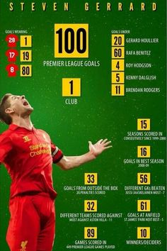 Captain Stat For LFC