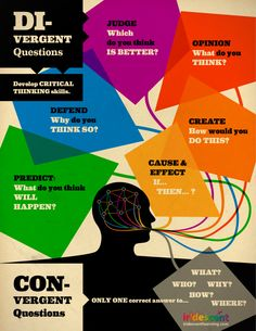 Questions to ask to encourage creative thinking.