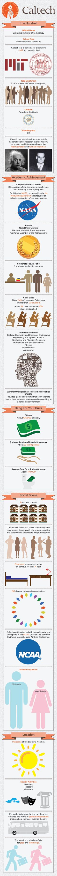 California Institute of Technology Infographic