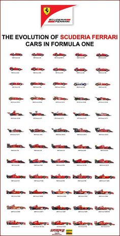 The Evolution of Scuderia Ferrari cars in Formula One. (via: p Formel 1 Ferrari F1, Ferrari World, Ferrari Logo, Ferrari Scuderia, Formula 1 Car Racing, Evolution, Grand Prix, Michael Schumacher, F1 Racing