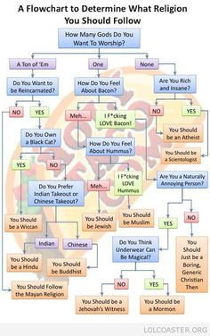 A Flowchart to Determine What Religion You Should Follow