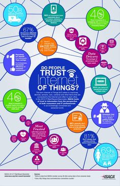 Do people trust The Internet of Things? ISACA graphic provides insight.  http://www.isaca.org/Pages/2013-Risk-Reward-Barometer.aspx?icid=1002369&Appeal=Banner-Ad