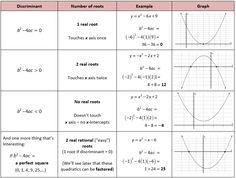 foldables on pinterest equation algebra 2 and algebra. Black Bedroom Furniture Sets. Home Design Ideas