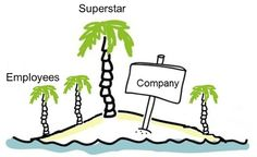 """Bloggasin yksinkertaistetun kuvauksen siitä, miksi asiantuntijaorganisaatio tarvitsee somessa työntekijöitään ja päinvastoin. """"Saari tarkoittaa yritystä tai organisaatiota, joka lilluu keskellä merta, odottaen tulevansa asiakkaiden ja uusien työntekijöiden löytämäksi. Meri on internet ja löydetyksi voi tulla mm. sosiaalisen median avulla.    Palmut ovat työntekijöitä, isoja ja pienempiä (ja osa vasta tunkee esiin hiekan alta)... """" (lue blogista loput)"""
