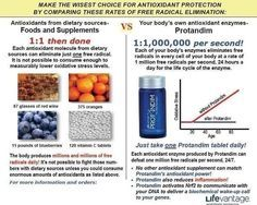 Free Radicals can now be kept under control. Take everything on the left at or 1 natural cellular Protandim that multiples your cells one million times a second per second. Health And Beauty, Health And Wellness, Stress And Health, Anti Aging Supplements, Oxidative Stress, Natural Solutions, Alternative Health, How To Increase Energy, How To Relieve Stress