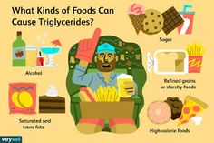 PSORIAZIS-CORESPONDENTA DENIPLANT: Trigliceride si colesterol pe intelesul tuturor Trans Fat Foods, Starchy Foods, High Calorie Meals, Types Of Food, Alcohol, Cholesterol, Rubbing Alcohol, Liquor