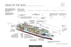 Largest Cruise Ship #Infographic