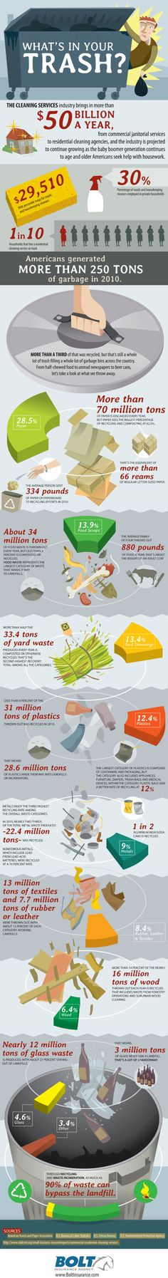 The What's In Your Trash infographic explores what constitutes trash in America. From Bolt Insurance, this design breaks down all of the stuff we throw away.