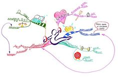 Mind Map: Fitness