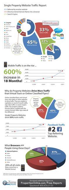 Listing Domains Traffic Report