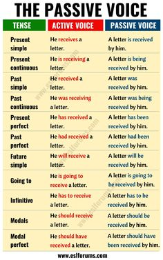Active vs Passive Voice: Important Rules and Useful Examples – ESL Forums Active vs Passive Voice: Important Rules and Useful Examples – ESL Forums English Grammar Tenses, Teaching English Grammar, English Grammar Worksheets, English Verbs, English Vocabulary Words, English Phrases, Learn English Words, English Language Learning, English Study