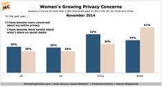 IpsosFleishmanHearst-Womens-Growing-Privacy-Concerns-Nov2014