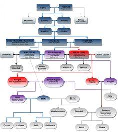 The Anunnaki family tree according to Sumerian records.