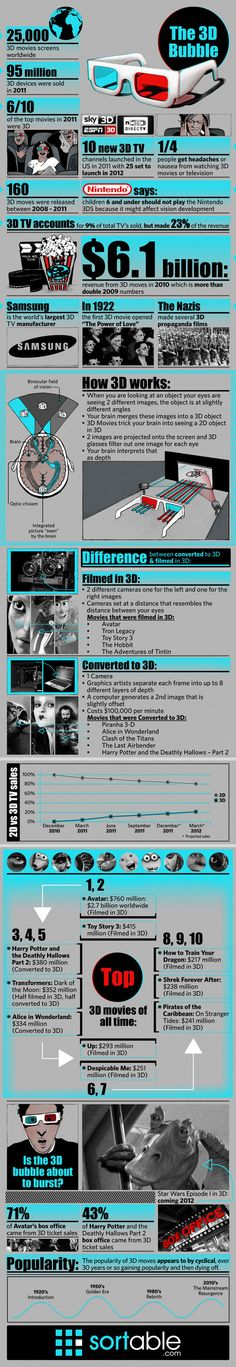 Infographic: the Future of 3D in Your Home and Media