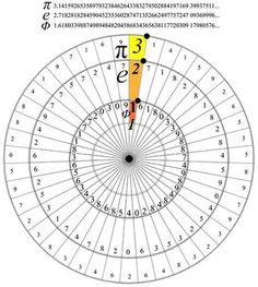 Math as the language of God Mathematics Geometry, Physics And Mathematics, Sacred Geometry, Math Formulas, Math Art, Arithmetic, Calculus, Science And Nature, Teaching Math