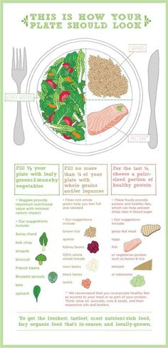 For keeping in mind what a healthy, balanced plate looks like: