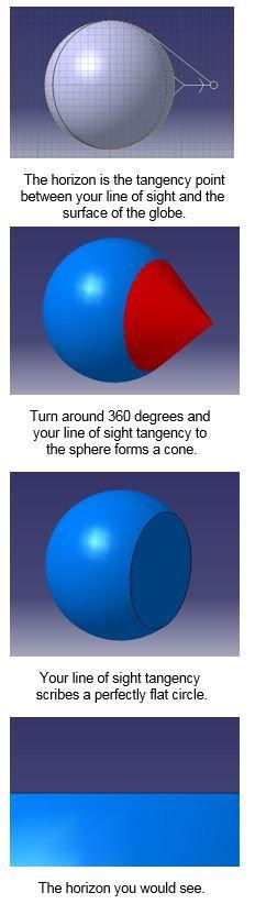 Flat horizon explanation