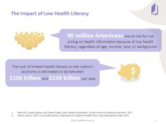 Shows the risk and economic impact of low health literacy. Patients need information they can understand. Health Literacy, Child Life, Math Skills, Public Health, Pediatrics, A Team, Health Care, Coaching, Education