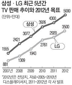 삼성, LG전자 연도별 TV 판매